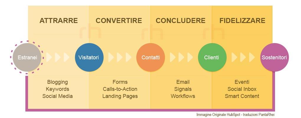metodologia inbound marketing